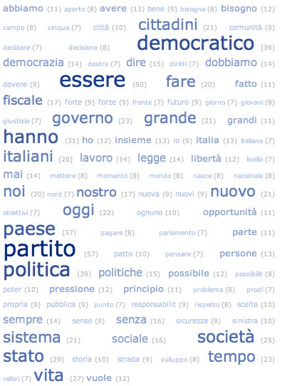 Tag Cloud del discorso di Veltroni. Le prime 100 parole, da SpinDoc.it