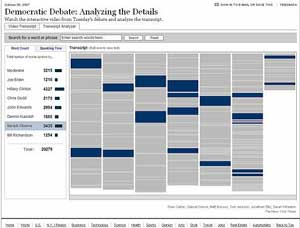 Debate analyzer, New York Times